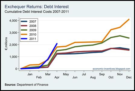 Cumulative Interest