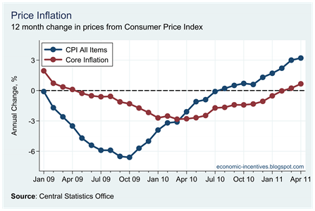 Core Inflation April 11