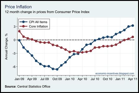 Core Inflation April 11
