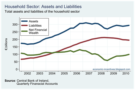 Household Assets and Liailities
