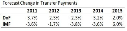 Transfer Payment Projections