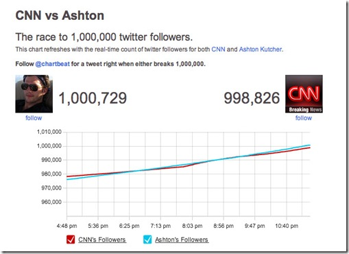Ashton Kutcher Beat CNN Twitter
