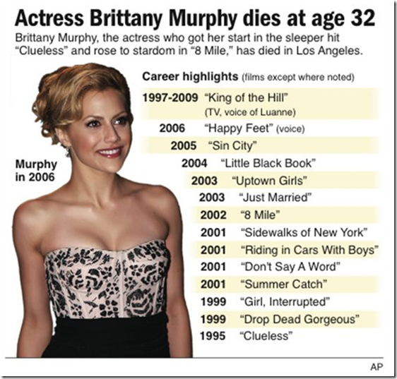 Brittany Murphy Update Brittany Took Prescription Medicine For Flu Symptoms