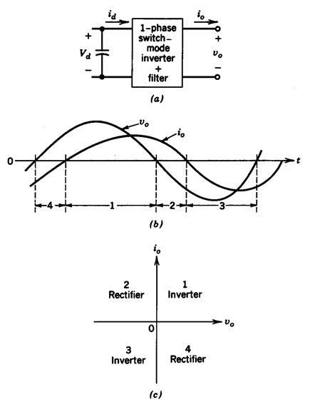 Powe electronic converter: Single-phase switch-mode inverter