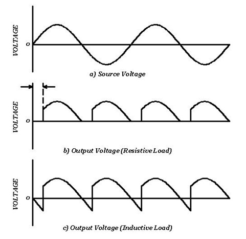 Rectifier: Output waveforms for a thyristor bridge