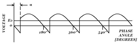 Rectifier: Waveforms for single-phase bridge in rectifier mode (α = 30°