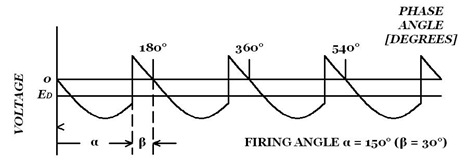 Rectifier: Waveform for single-phase bridge in inverter mode (α = 150°