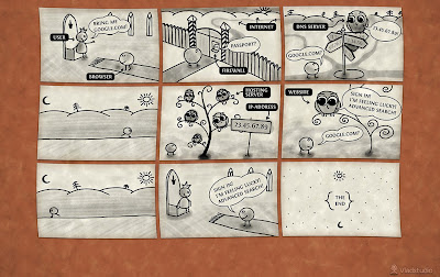 Know How Web Browser Works With This Comic Strip