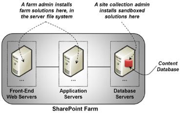 Soluciones de granja y soluciones standboxes se instalan en diferentes lugares en una granja de SharePoint.