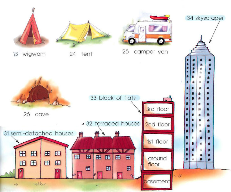 wigwam, tent, camper van, cave semi-detached house, terraced houses, block of flats: basement, ground floor, 1st floor,, 2nd floor, 3rd floor, (Apartments) skyscraper