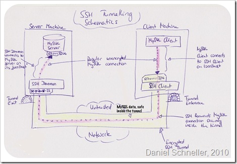 SSH Tunneling Schematics - Sketch