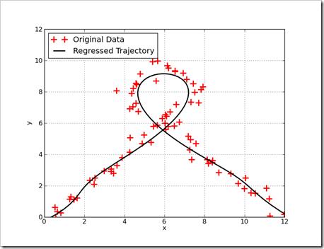 trajectoryFit