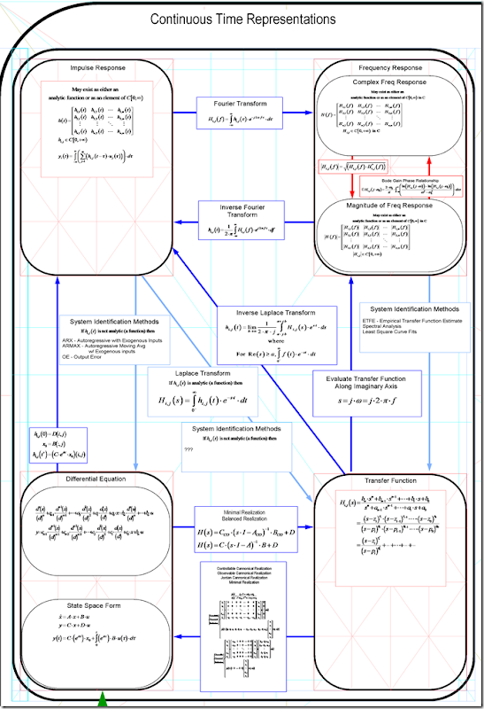 Linear Time Invariant Systems Poster V05 - Continuous Time Only