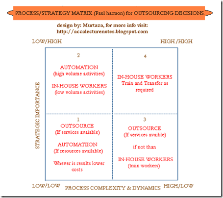 procces/strategy matrix for outsourcing decisions.