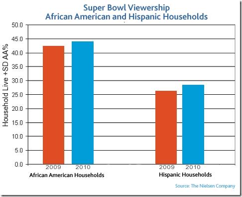 minority-viewership-superbowl