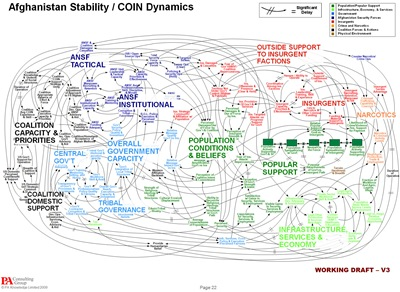 A PowerPoint diagram meant to portray the complexity of American strategy in Afghanistan.
