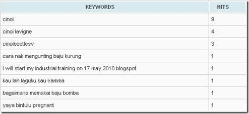 nuffnang keyword