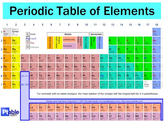 Copas 5menit tabel periodik unsur kimia download tpu kimia disini jangan dicontoh ya bro ini dia gambar tabel periodik unsur dalam kimia ccuart Choice Image
