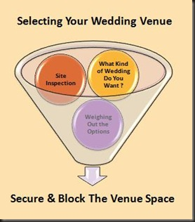 selecting your wedding venue