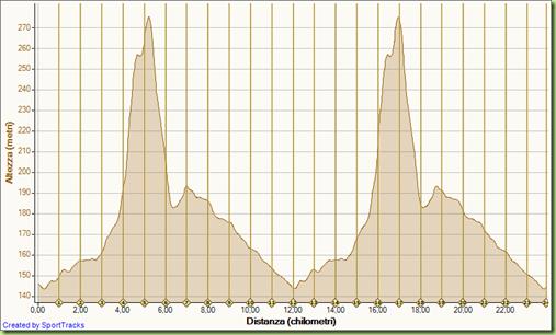 Corsa Caminada de Thiene (24Km) 21-03-2010, Altezza - Distanza