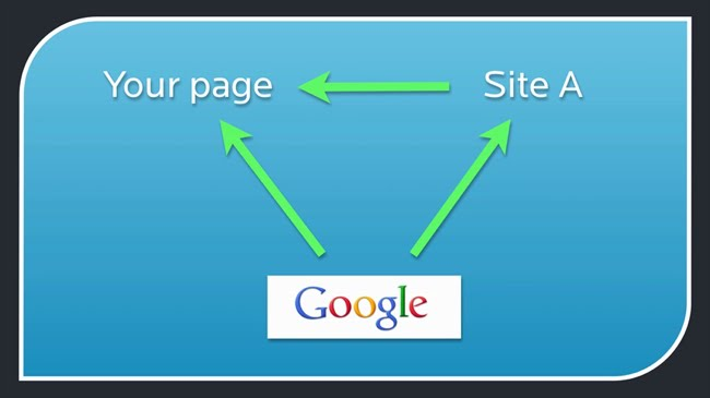 How Google finds your site
