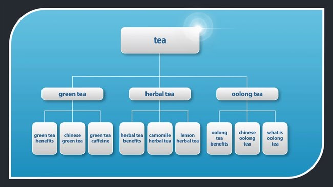 Gourmet tea example site structure