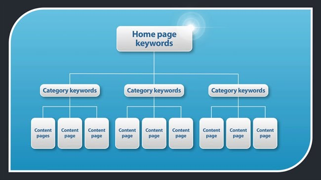 How to plan your site structure