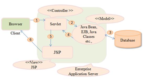 MODEL-2 (MVC for Java)