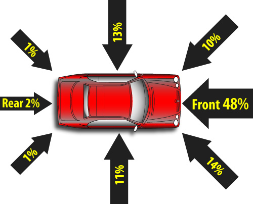 Most common vectors for car crashes