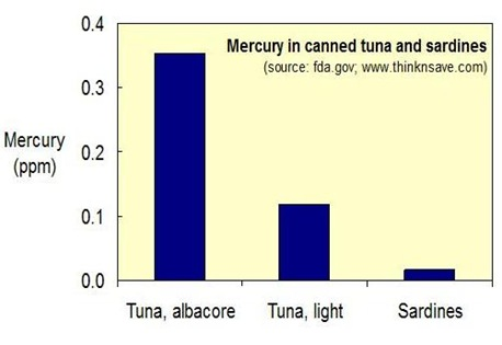 mercury_canned_tuna_sardines