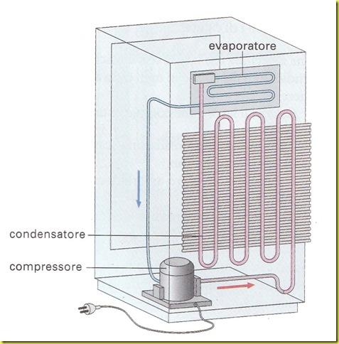 Frigoriferi condizionatori e pompe di calore for Condizionatore non parte compressore