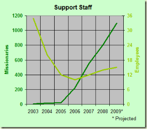 Graph of FamilySearch Support Staff