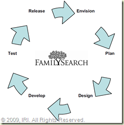 FamilySearch Product Life Cycle