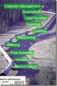The FamilySearch Digital Pipeline