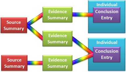 An old Evidence Management Diagram