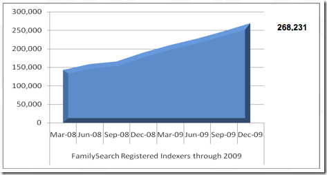 FamilySearch Indexing registered indexers through 2009