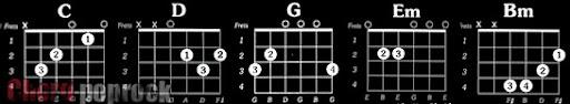Informasi Chord Gitar Indonesia