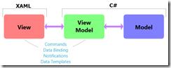 [2009.09.06].01.Basic.MVVM.Pattern