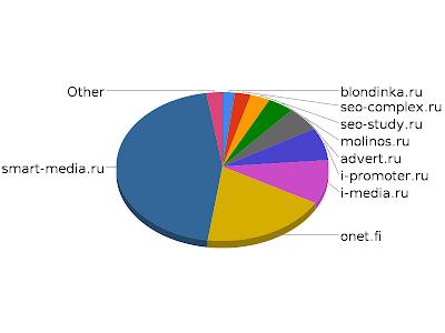 агентства рекламы