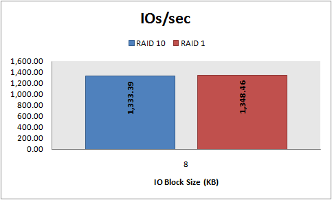 IOs/sec, 8 KB random reads, RAID 10 vs. RAID 1