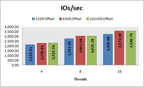 IOs/sec, 8 KB random reads, PowerVault 220S, RAID 10