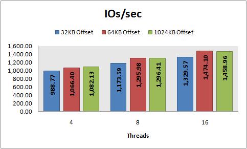 IOs/sec, 8 KB random writes, PowerVault 220S, RAID 10