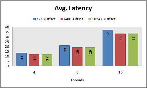 Avg latency, 8 KB random reads, PowerVault MD1000, RAID 10