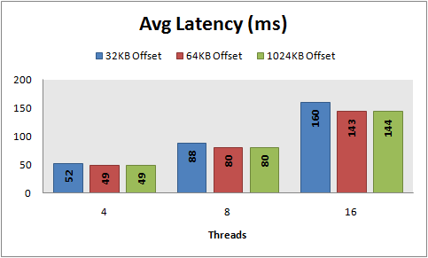 Avg latency, 8 KB random writes, PowerVault 220S, RAID 5