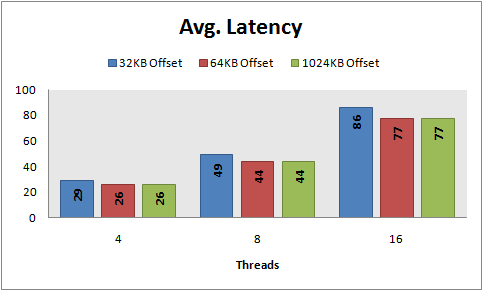 Avg latency, 8 KB random writes, PowerVault MD1000, RAID 10