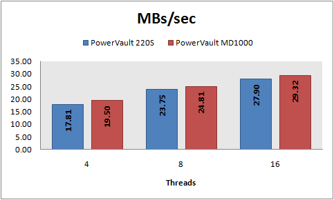 MBs/sec, 8 KB random reads, PowerVault 220S vs MD1000, RAID 10