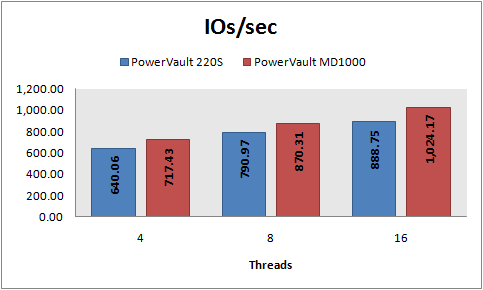 IOs/sec, 8 KB random writes, PowerVault 220S vs MD1000, RAID 5