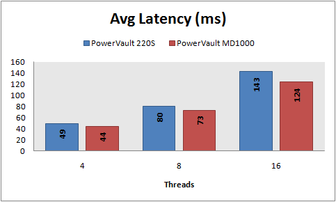 Avg latency, 8 KB random writes, PowerVault vs MD1000, RAID 5