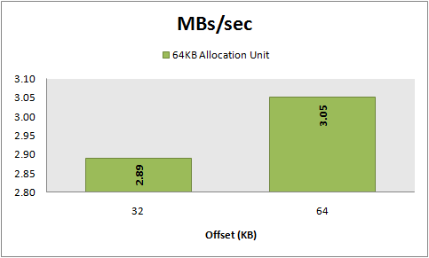 MBs/sec, 8 KB random writes, 64 KB vs 32 KB offset