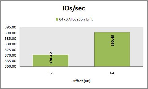 IOs/sec, 8 KB random writes, 64 KB vs 32 KB offset